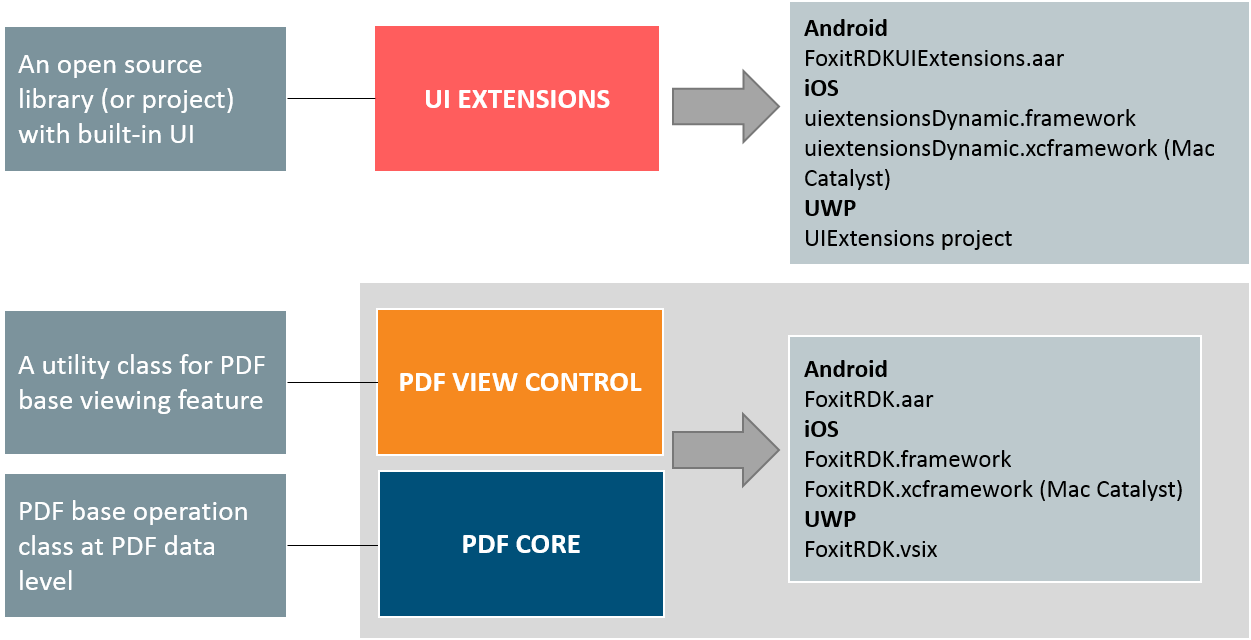 Developer Guide For Foxit Pdf Sdk For Android Foxit Developers
