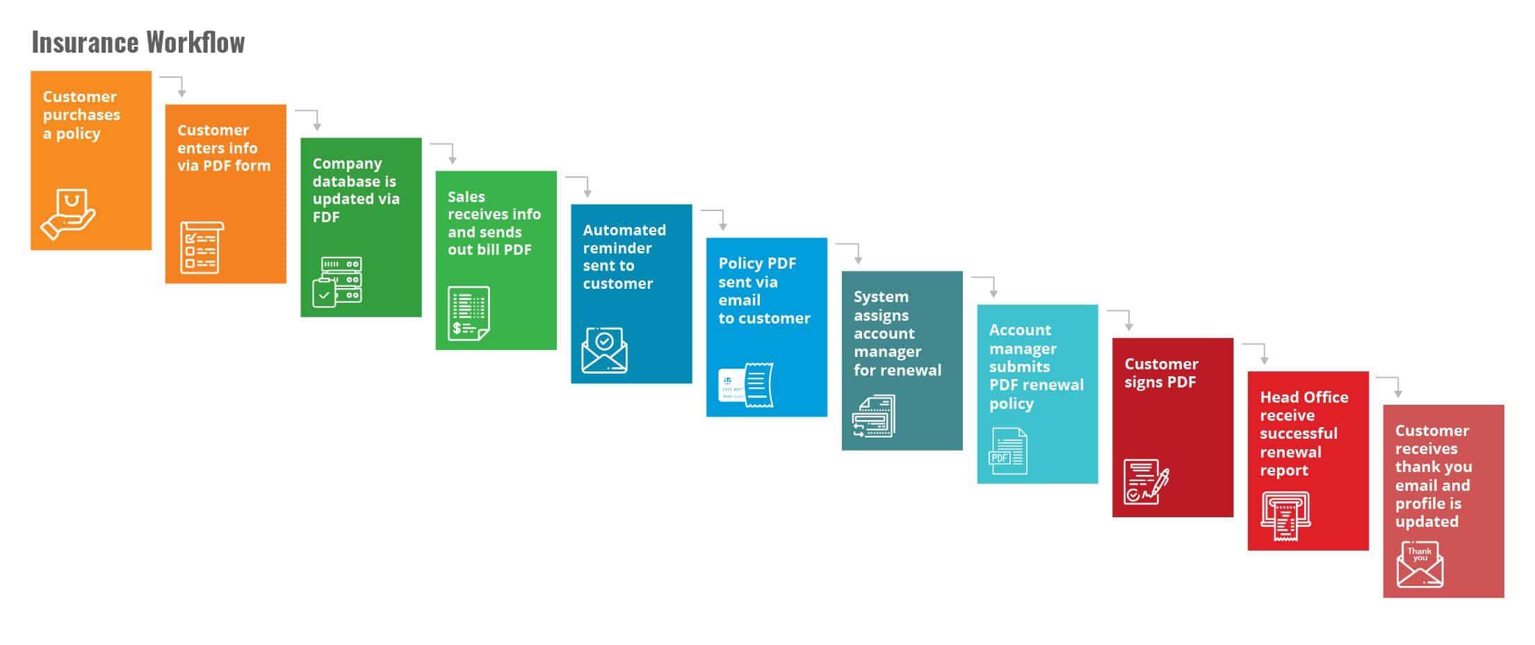 Insurance PDF Workflow