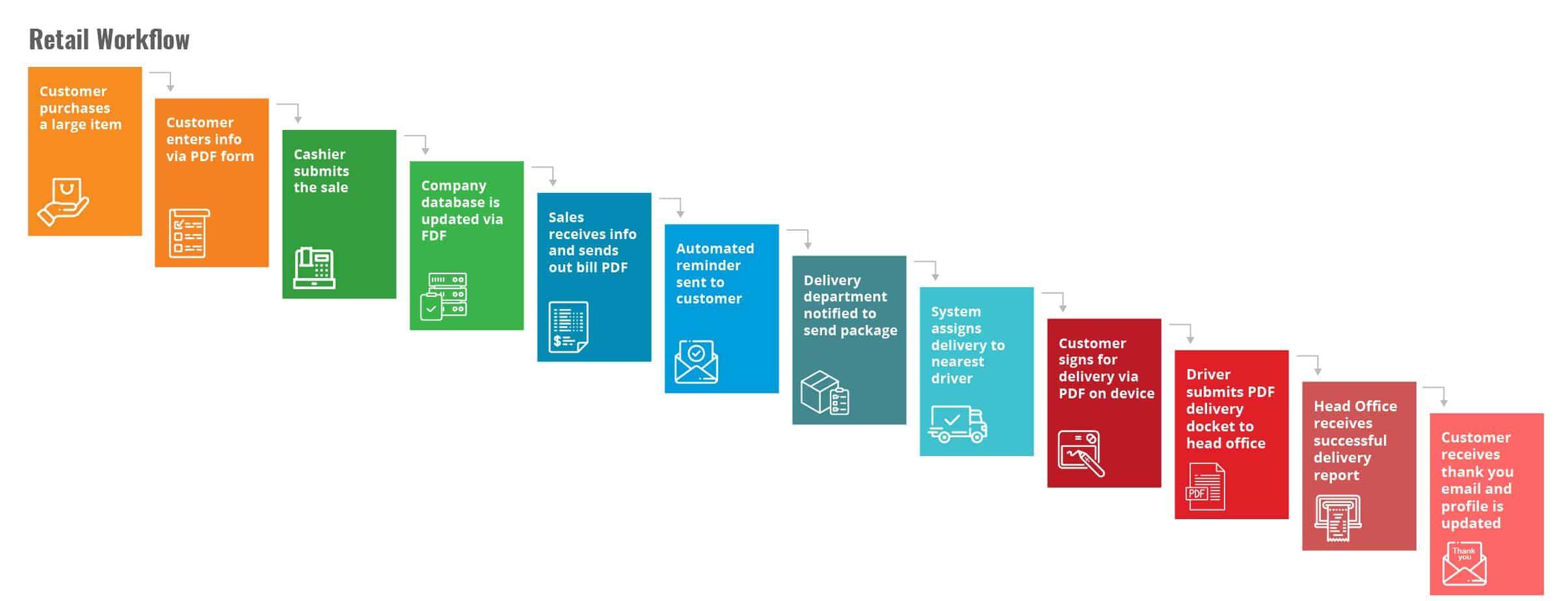 Retail PDF Workflow