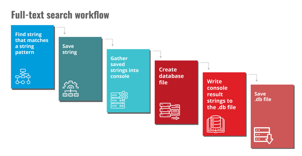 Full-Text Search Workflow